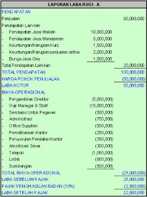 Contoh Soal Koreksi Fiskal Dan Pembahasan Barisan Contoh
